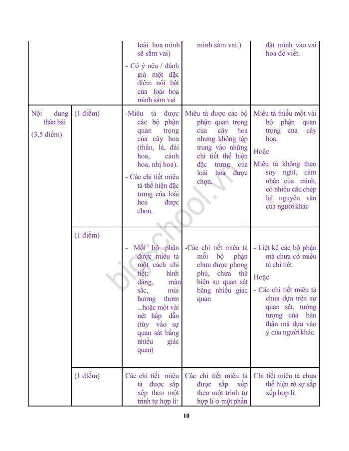 Đề kiểm tra giữa HK 2 lớp 4 môn Tiếng Việt theo TT22